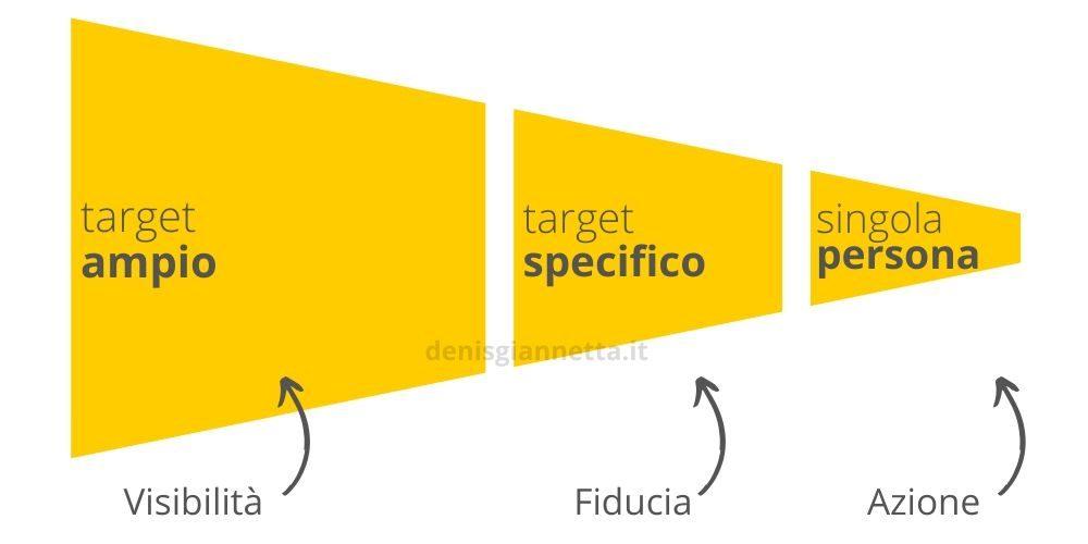 Target ampio, specifico e singola persona divise per obiettivo