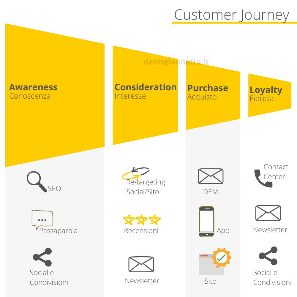 grafica esempio Customer Journey diviso per le fasi del processo d'acquisto