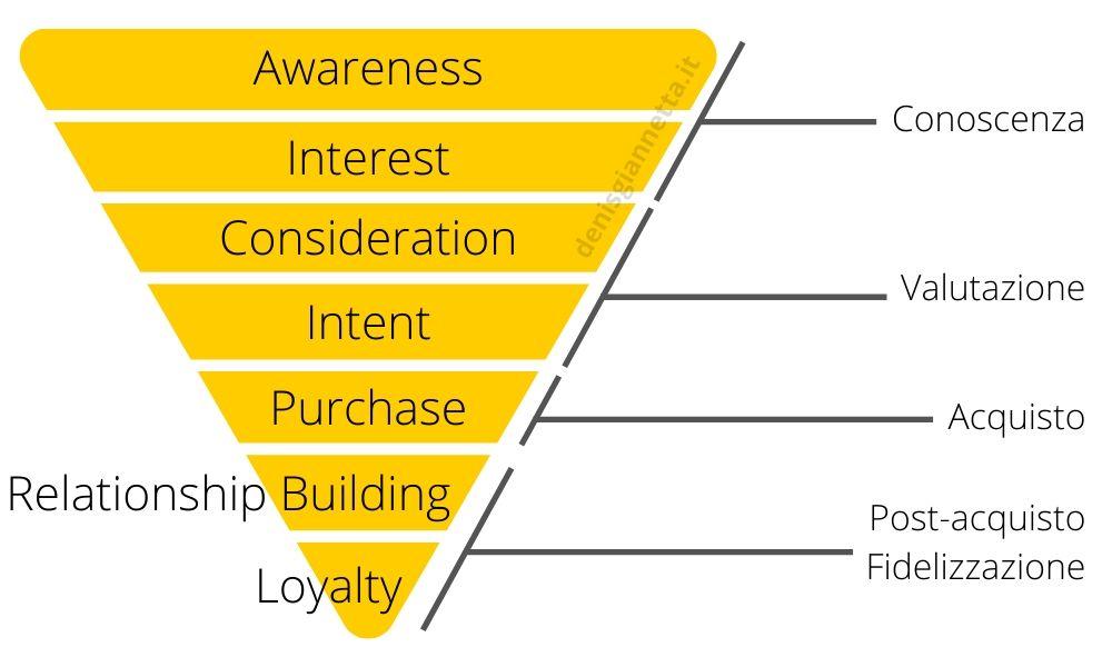 grafica marketing funnel